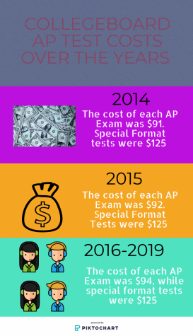 Raising AP test prices