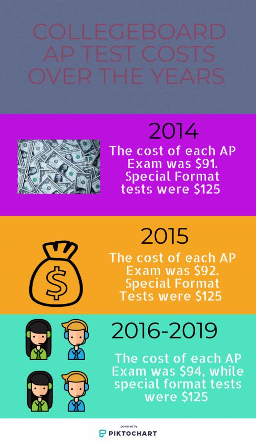 Raising AP test prices