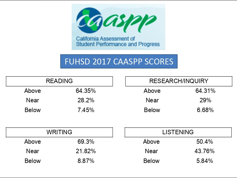 Striving to improve the CAASPP results