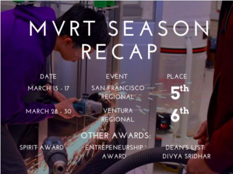 The incremental successes: Monta Vista Robotics Team season recap