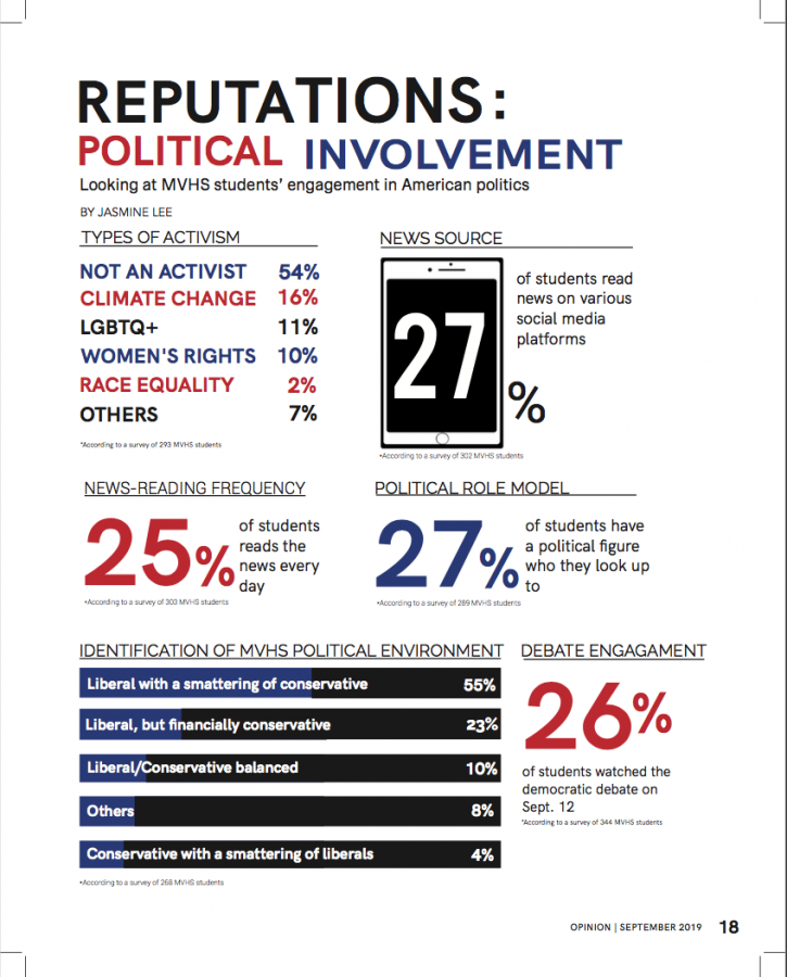 Reputations: political involvement