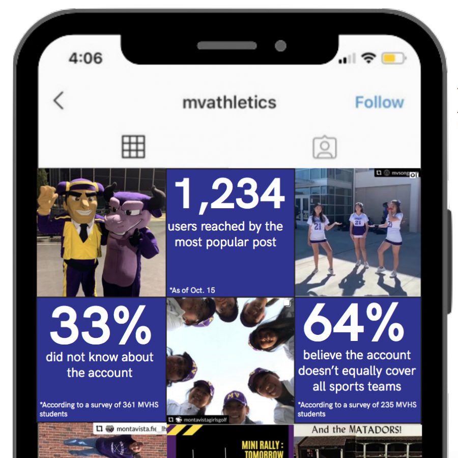 @mvathletics: Athletic director uses Instagram to provide information and promote teams