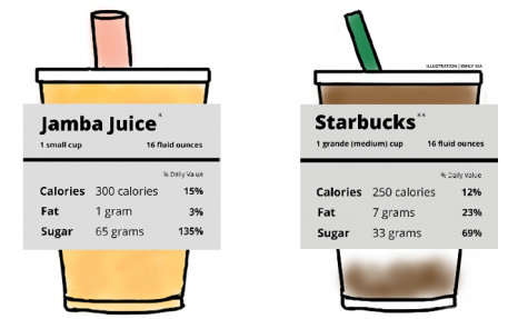 Breaking down the nutrition of 16-ounce drinks: What's in a drink?