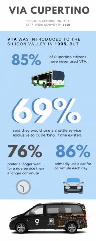 Infographic for Via Story