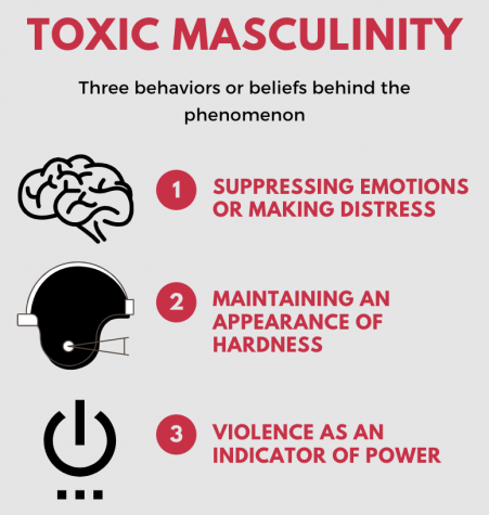 The reasons behind toxic masculinity according to the New York Times article