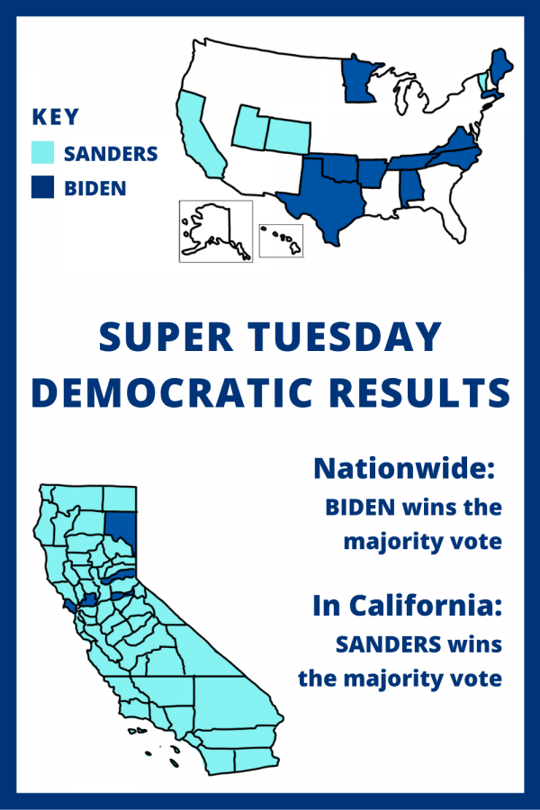 SuperTuesday_infographic