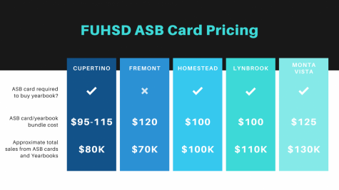 Examining FUHSD funding differences