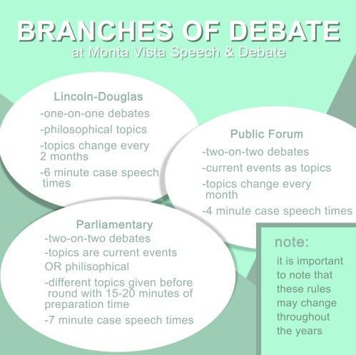 The three branches of debate Monta Vista offers | Graphic by Irene Tang