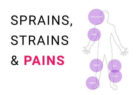 Sprains, strains and pains