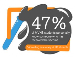 47% of MVHS students personally know someone who has received the vaccine. *according to a survey of 199 students