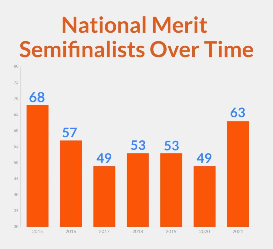 All 63 2020 National Merit semifinalists at MVHS qualify to be finalists